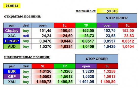 AGEMA 01/05/13: GBPJPY, EURGBP, AUD, XAG + EUR, GBP, XAU