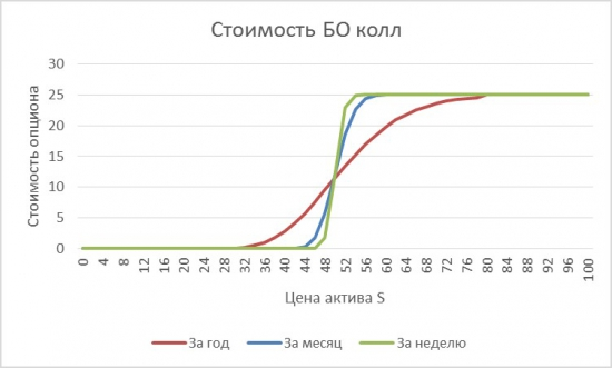 стоимость бинарного опциона