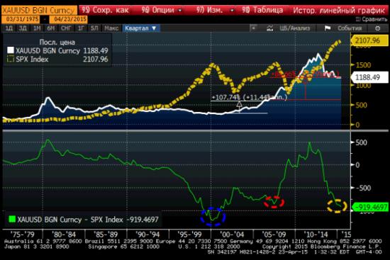 Разница между S&P и золотом достигает новых опасных максимумов