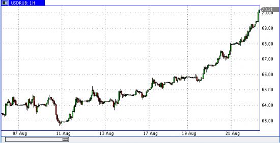 доллар рубль то ли еще будет