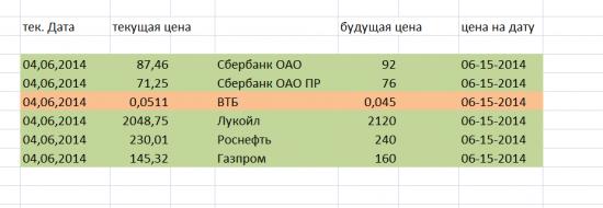 Цены на ММВБ   на  16,06,2014