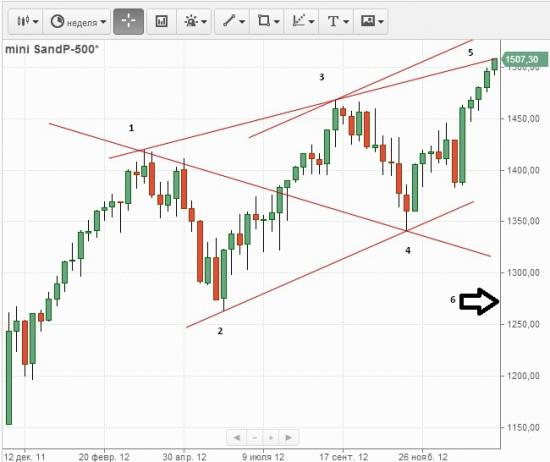 S&P500 недельки Вульф