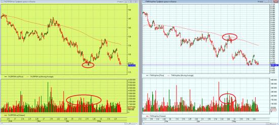 Газпром  и ГМК.