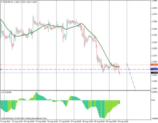 Евро/доллар Н4 .шорт