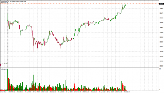 USD/RUB  . лонг.