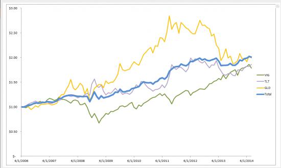 Как извлечь выгоду из периодов рыночных коррекций и снижений