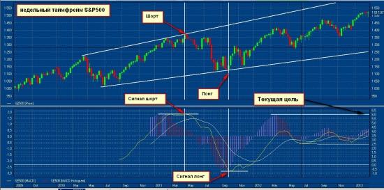 S&P взгляд на недельный таймфрейм