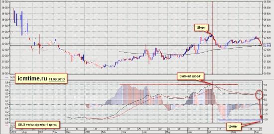 USD/RUR или SIU3 переходит в SIZ3