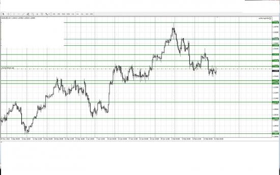 Моё видение пары евро/доллар