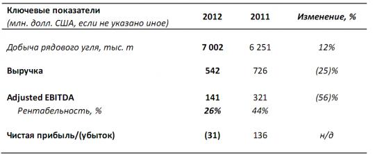 Распадская и 2012г. - мезальянс