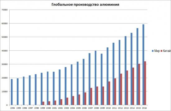 Глобальный взгляд на алюминий в экономике и его цену