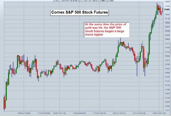 Манипулирование рынком. Никакого «свободного рынка» золота не существует.