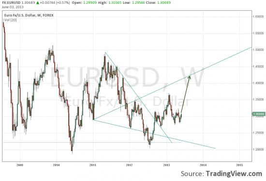 Евро по Вульфу.