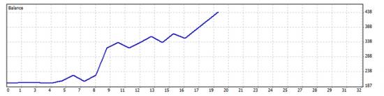 Результат торговли от одного из провайдеров сигналов форекс