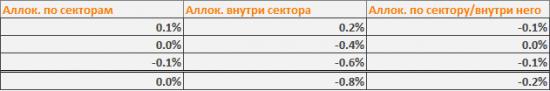 Результаты управления: Источник доходности - 1