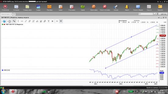 цели S&P 500