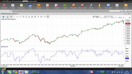 Уровни S&P 500