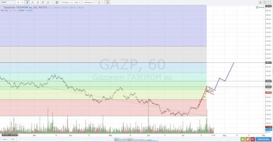 GAZP (Газпром)