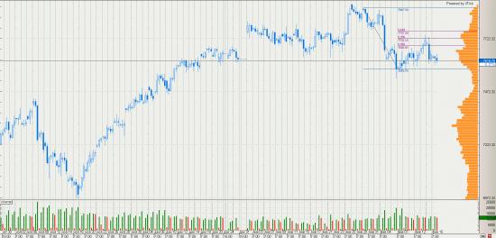 DAX падение 10% (6800)