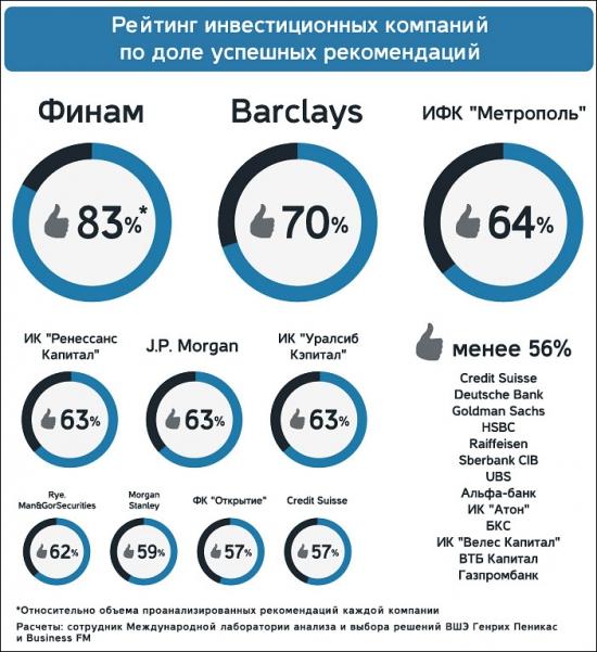 Российские аналитики НЕНАМНОГО эффективнее монетки (БФМ)