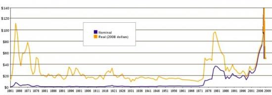 цены на нефть с 1860 года