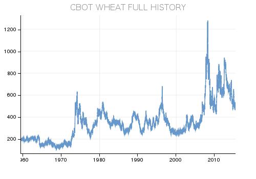 цены на пшеницу с 1960