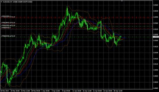 EUR/USD, AUD/USD, USD/JPY, GBP/JPY позы
