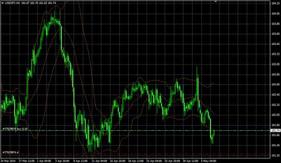 Позиции FX