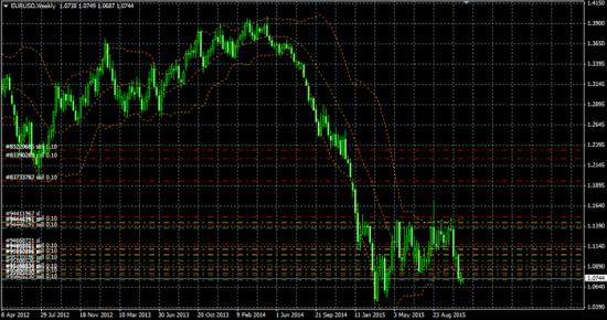 Текущие позы на рынках часть 2 (EUR/USD)