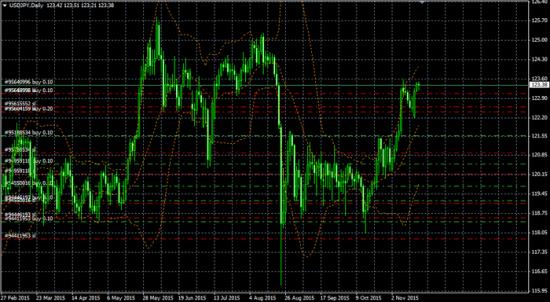 Текущие позы на рынках часть 3 (USD/JPY)