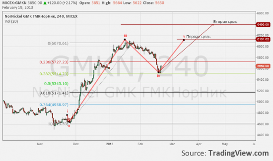 Перспективы акций на РФР