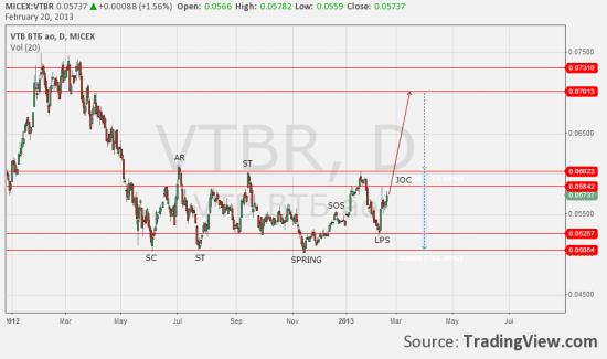 ВТБ ао анализ движения цены