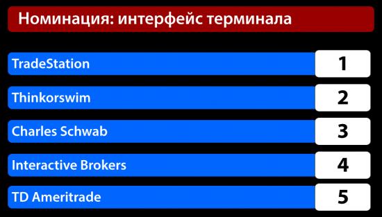 Выбор Брокера На Американском Рынке