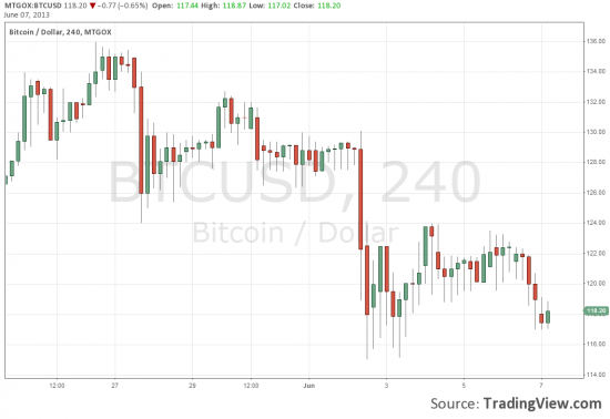 tradingview добавил биткоины