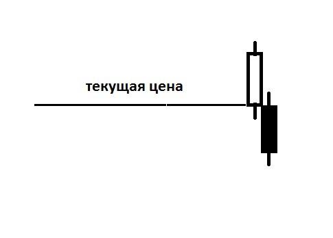 Экспресс  метод  определения «справедливой цены» опциона на центральном страйке.
