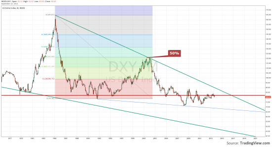 DXY Индекс доллара.