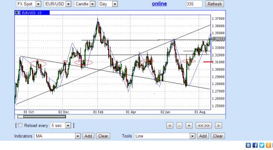 среднесрочный шорт евро доллар с целью 1.31