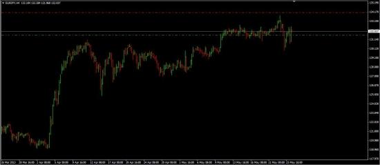 Продажа eur/jpy  и  usd/jpy