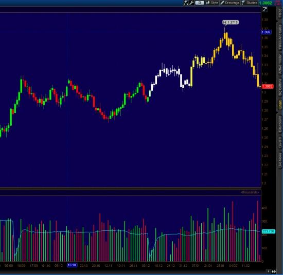 Перспективы Евро с точки зрения техники