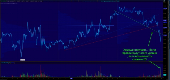 EUR USD Продажа