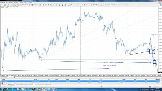 EUR USD Продажа 2 закрыта