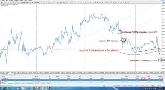 EUR USD Продажа 1 - закрыта