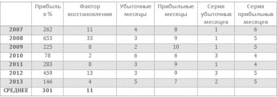 Публичка (проверка ДЦ и CME)