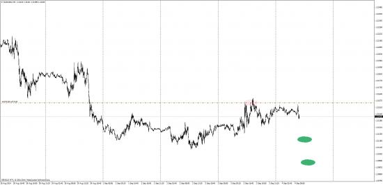 Ничего кроме торговли День 4 (Продажа Евро и убыток по ЕвроФунту)