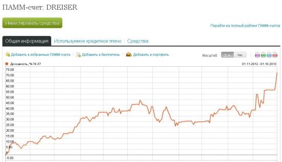 DREISER. 74% не спеша.