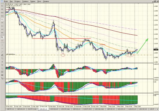 eur/usd h1 06/03/2013