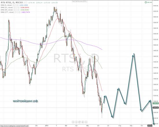 Отчет по RIU, с перспективой на понедельник