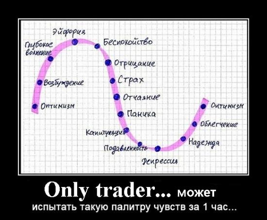И снова о насущном (об эмоциях на рынке)!