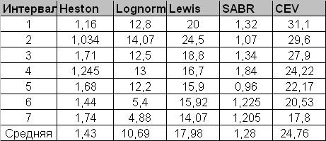 Heston, Lognormal, Lewis, SABR and CEV