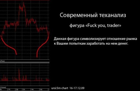Современный тех. анализ